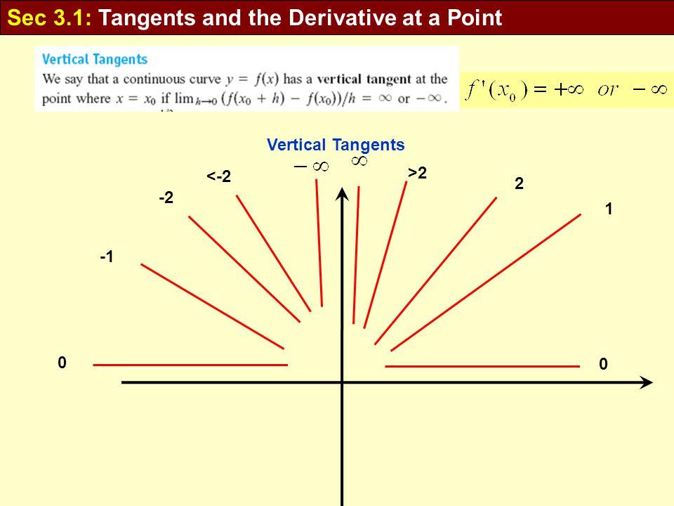 0 1 2 >2 Vertical Tangents 0 -2 <-2