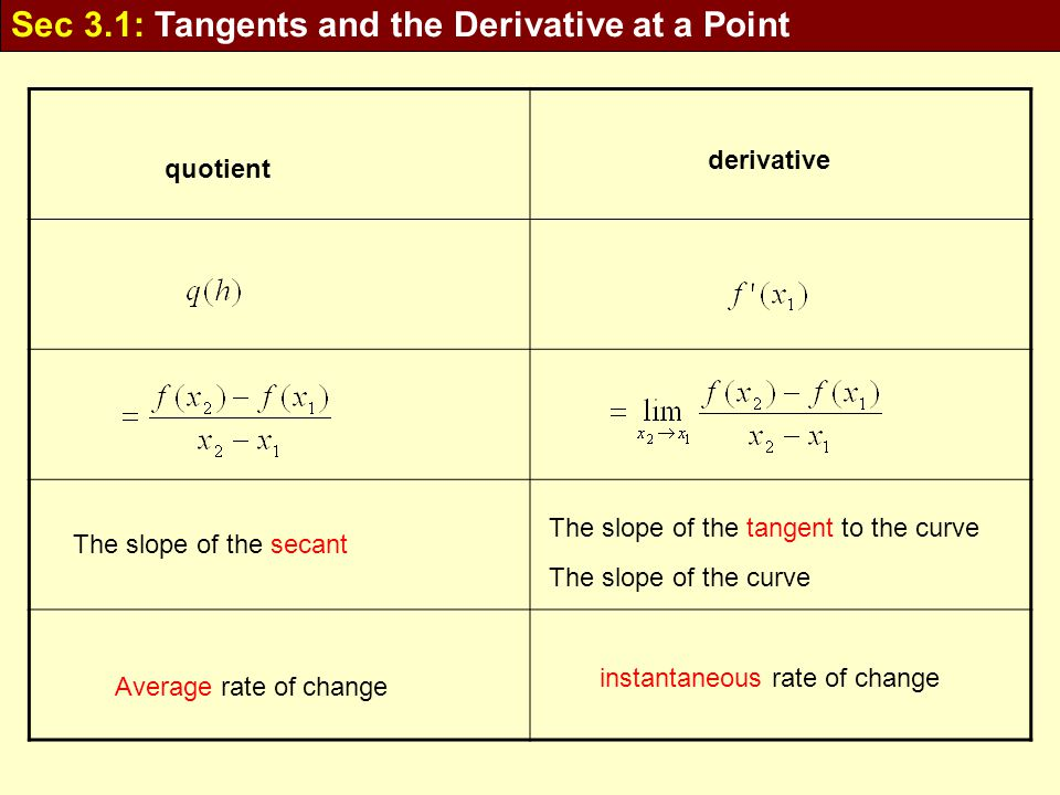 Sec 3.1: Tangents and the Derivative at a Point quotient derivative The slope of the tangent to the curve Average rate of change instantaneous rate of