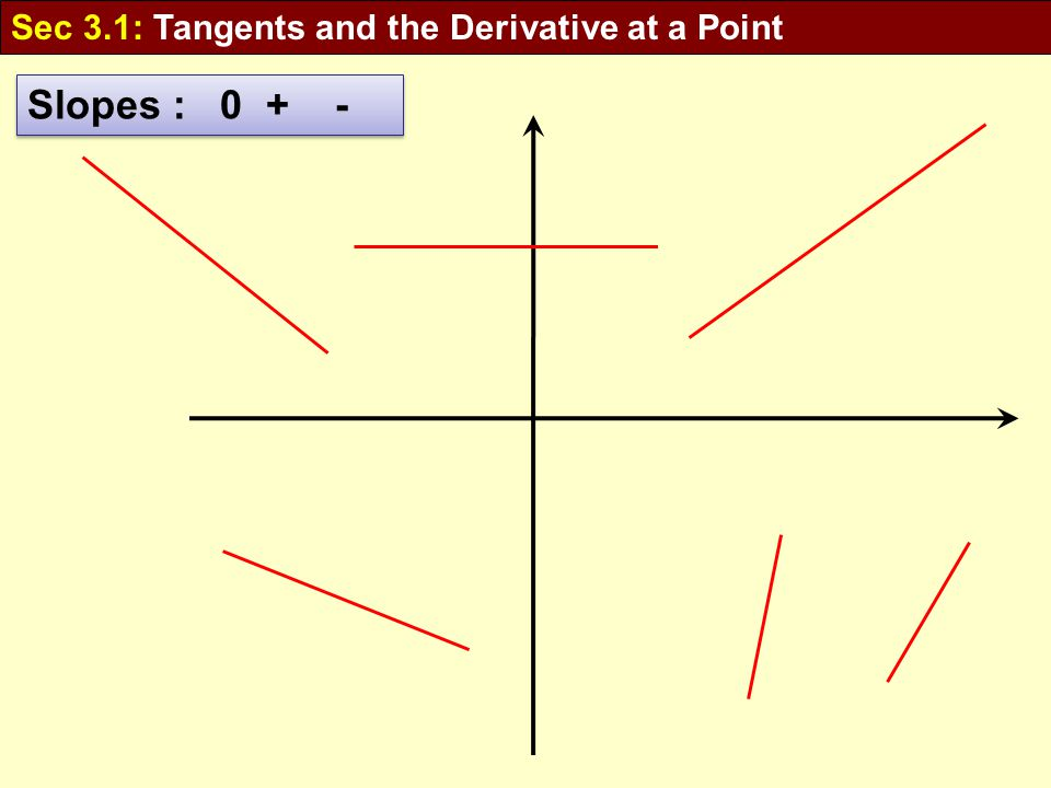 Slopes : 0 + - Sec 3.1: Tangents and the Derivative at a Point