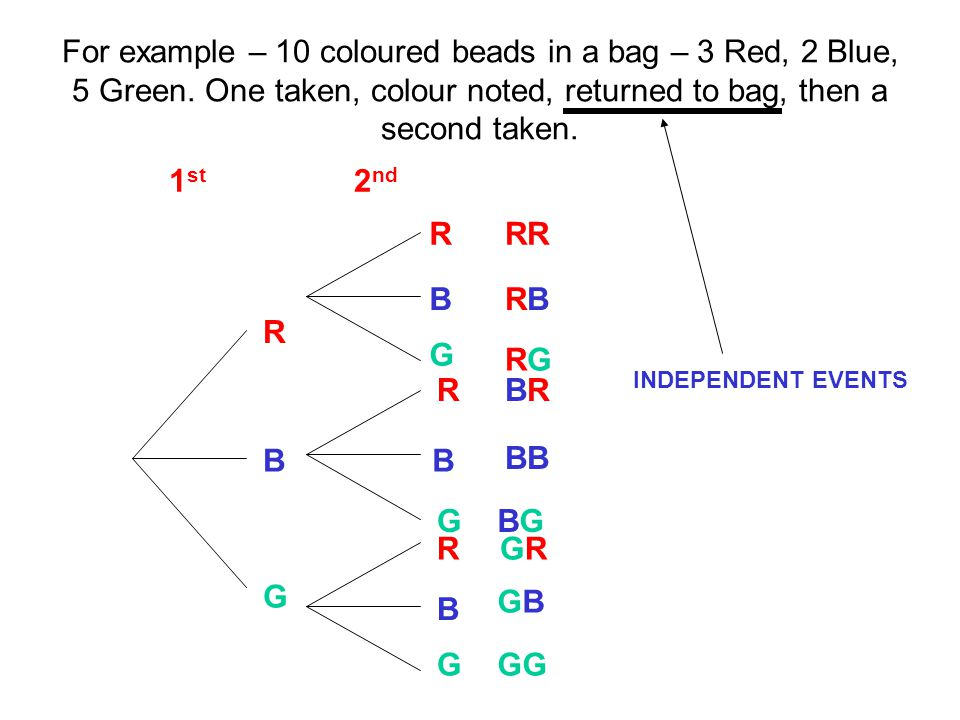 For example – 10 coloured beads in a bag – 3 Red, 2 Blue, 5 Green.