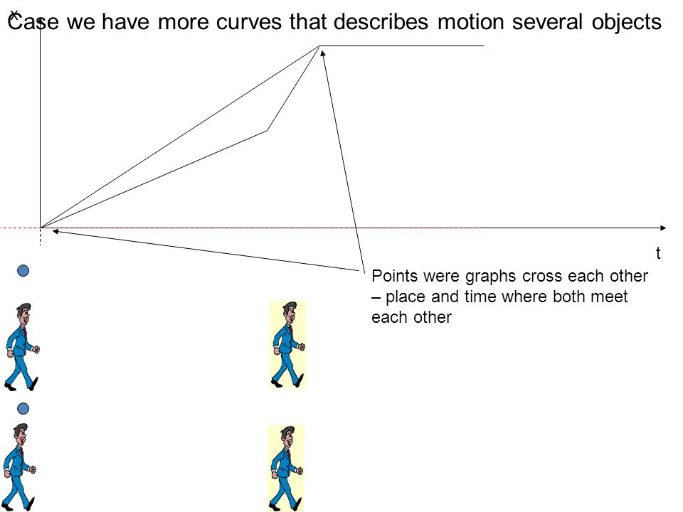 x t Case we have more curves that describes motion several objects Points were graphs cross each other – place and time where both meet each other