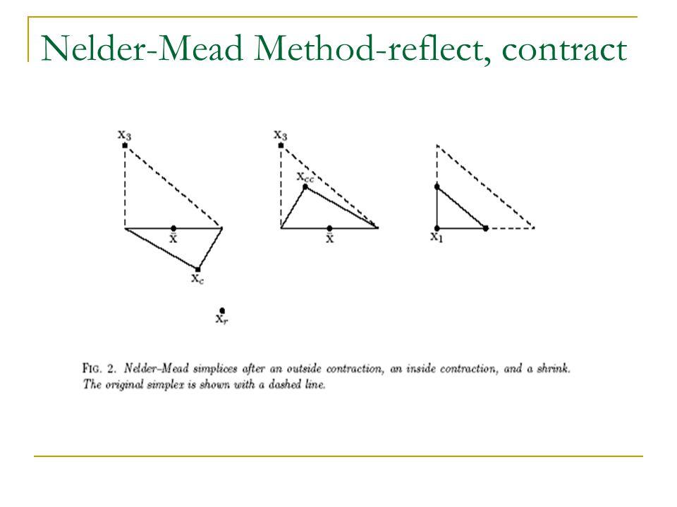 Nelder-Mead Method-reflect, contract