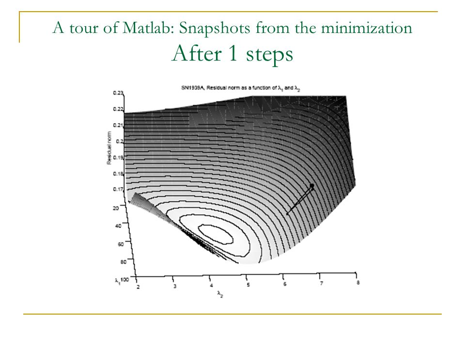 A tour of Matlab: Snapshots from the minimization After 1 steps