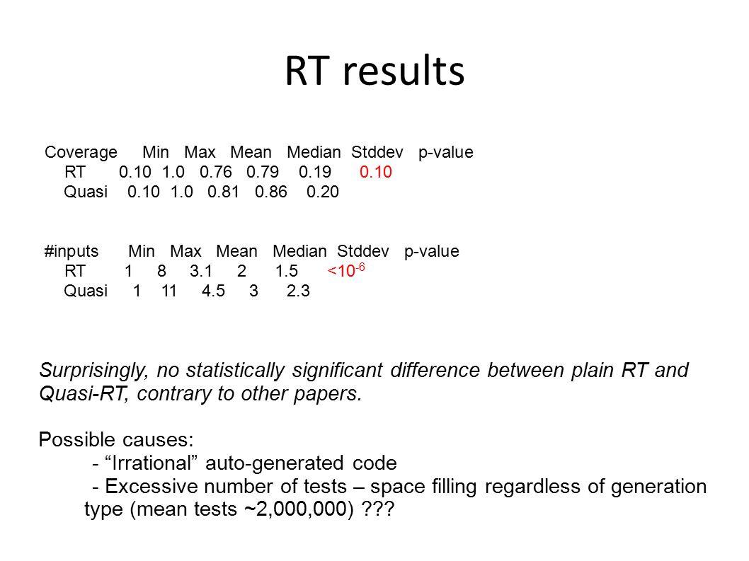 RT results Coverage Min Max Mean Median Stddev p-value RT 0.10 1.0 0.76 0.79 0.19 0.10 Quasi 0.10 1.0 0.81 0.86 0.20 #inputs Min Max Mean Median Stdde