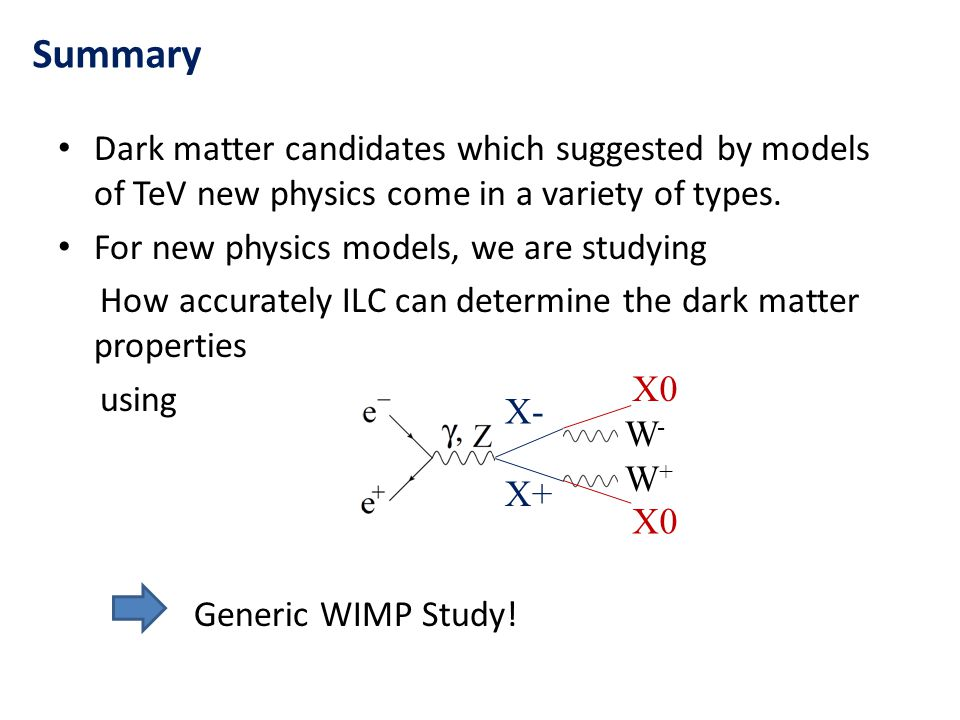 Dark matter candidates which suggested by models of TeV new physics come in a variety of types.