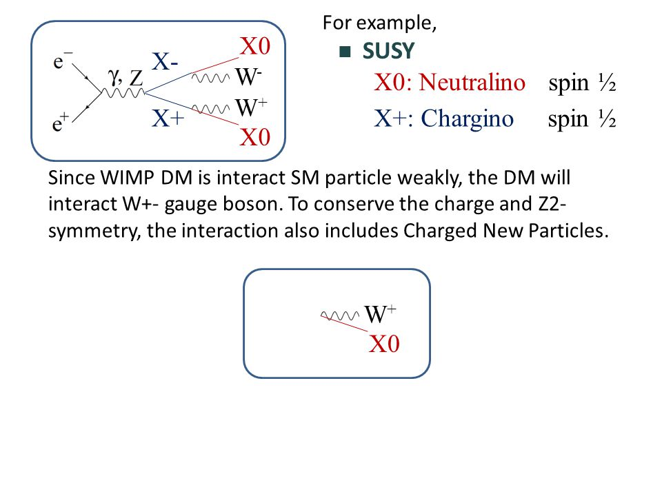 SUSY W-W- W+W+ X0 X+ X- X0: Neutralino spin ½ X+: Chargino spin ½ For example, Since WIMP DM is interact SM particle weakly, the DM will interact W+- gauge boson.
