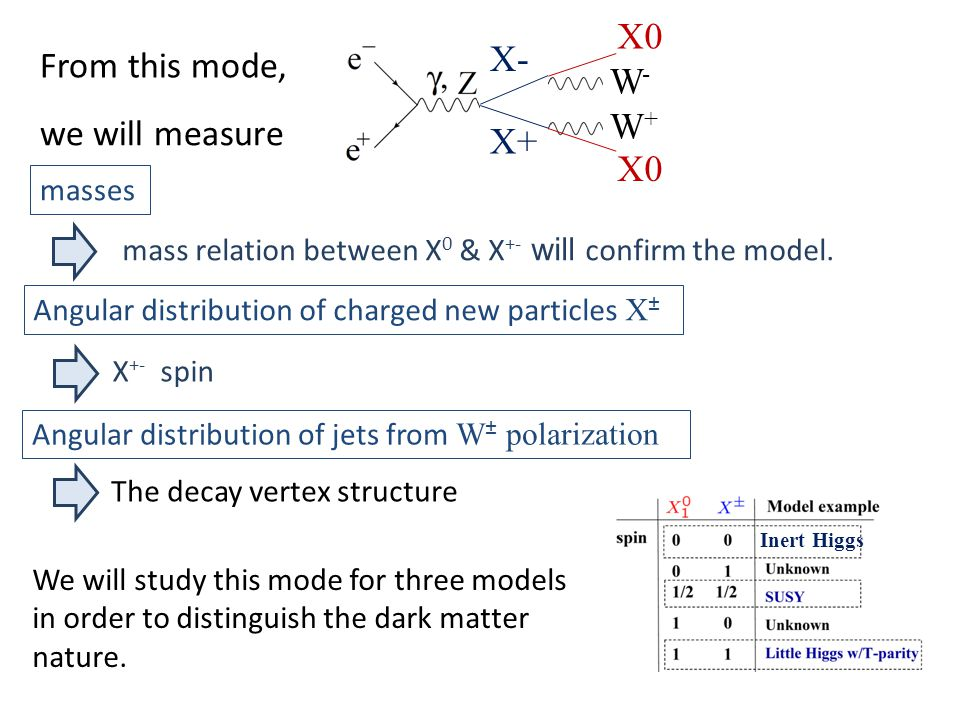 we will measure Angular distribution of charged new particles X ± Angular distribution of jets from W ± polarization X +- spin The decay vertex structure masses mass relation between X 0 & X +- will confirm the model.