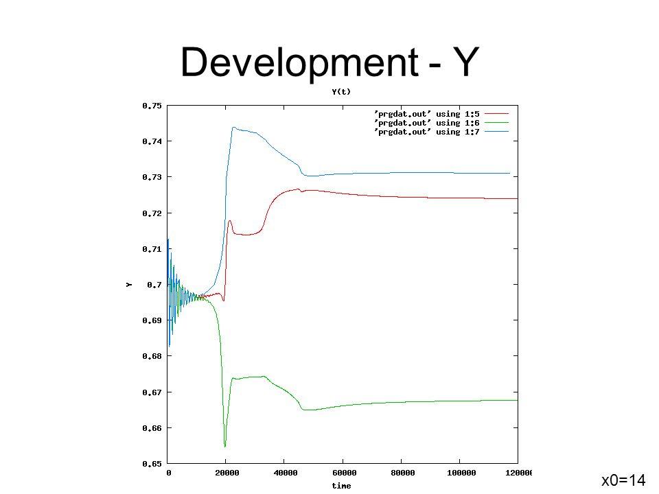Development - Y x0=14