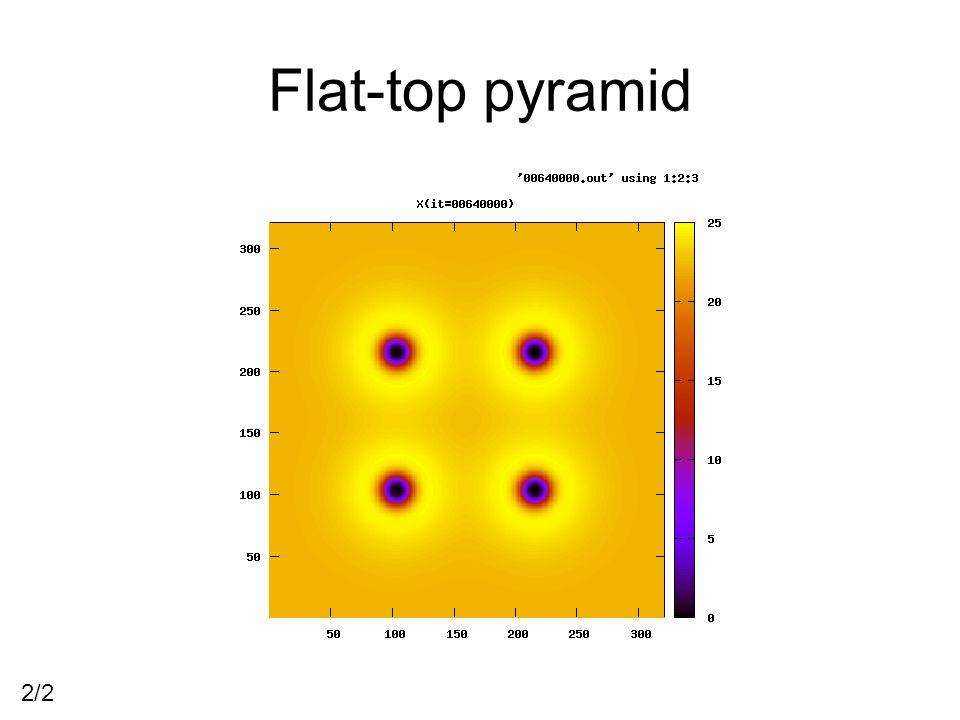 Flat-top pyramid 2/2