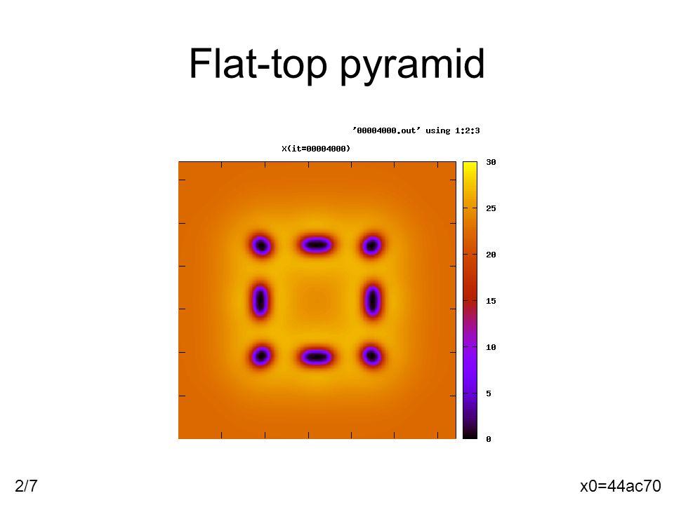 Flat-top pyramid x0=44ac702/7