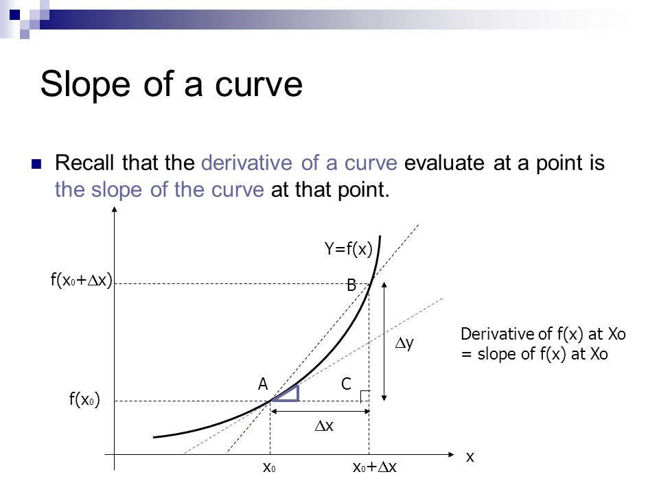 Slope of a curve Recall that the derivative of a curve evaluate at a point is the slope of the curve at that point.