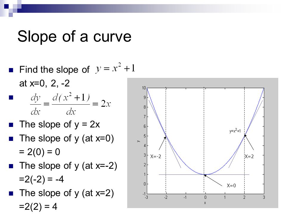Slope of a curve Find the slope of at x=0, 2, -2 The slope of y = 2x The slope of y (at x=0) = 2(0) = 0 The slope of y (at x=-2) =2(-2) = -4 The slope of y (at x=2) =2(2) = 4 X=0 X=2X=-2