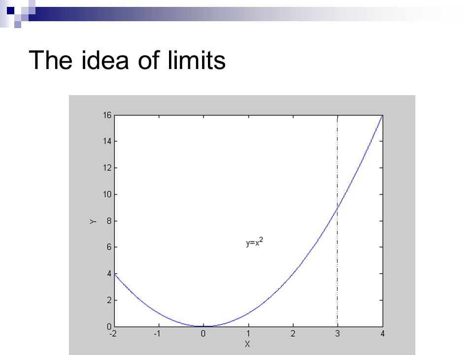 The idea of limits