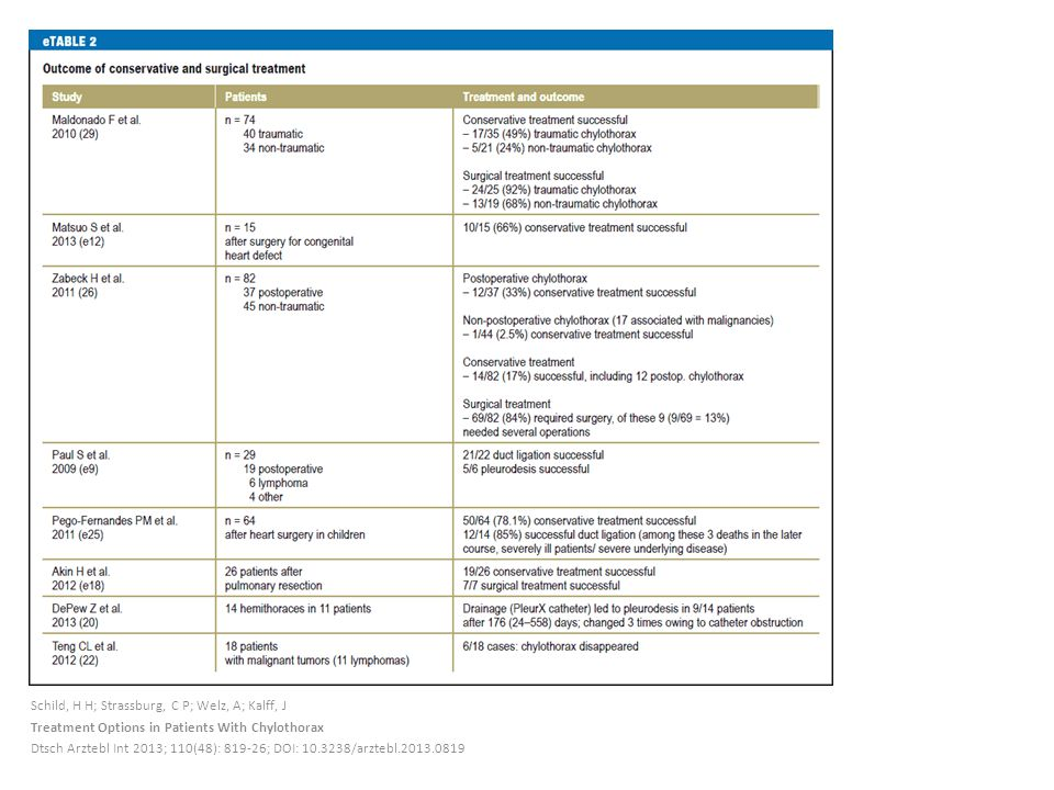 Schild, H H; Strassburg, C P; Welz, A; Kalff, J Treatment Options in Patients With Chylothorax Dtsch Arztebl Int 2013; 110(48): 819-26; DOI: 10.3238/a
