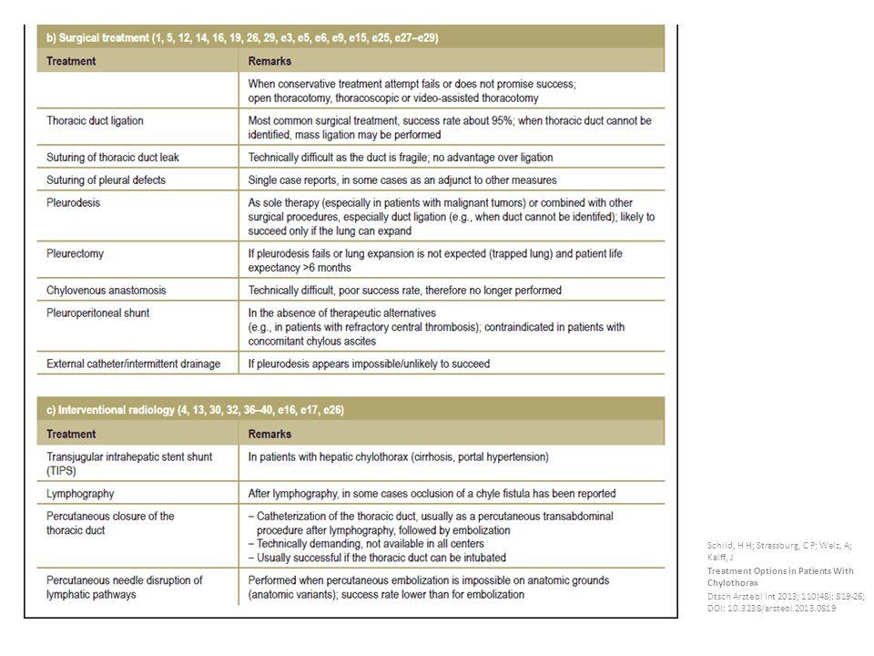 Schild, H H; Strassburg, C P; Welz, A; Kalff, J Treatment Options in Patients With Chylothorax Dtsch Arztebl Int 2013; 110(48): 819-26; DOI: 10.3238/arztebl.2013.0819