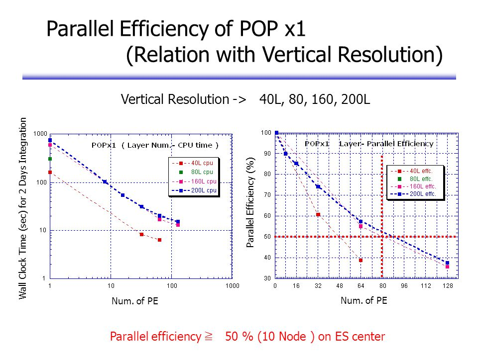 Parallel Efficiency of POP x1 (Relation with Vertical Resolution) Parallel efficiency ≧ 50 % (10 Node ) on ES center Num.