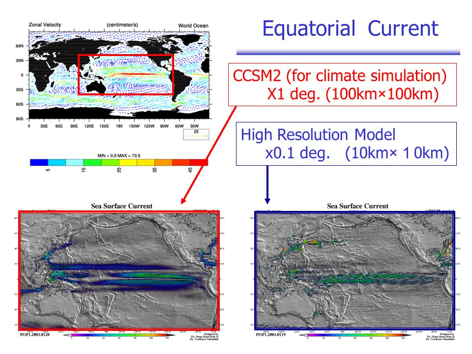 CCSM2 (for climate simulation) X1 deg. (100km×100km) High Resolution Model x0.1 deg.