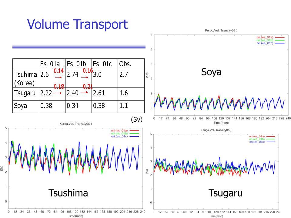 (Sv) Tsushima Soya Tsugaru Volume Transport
