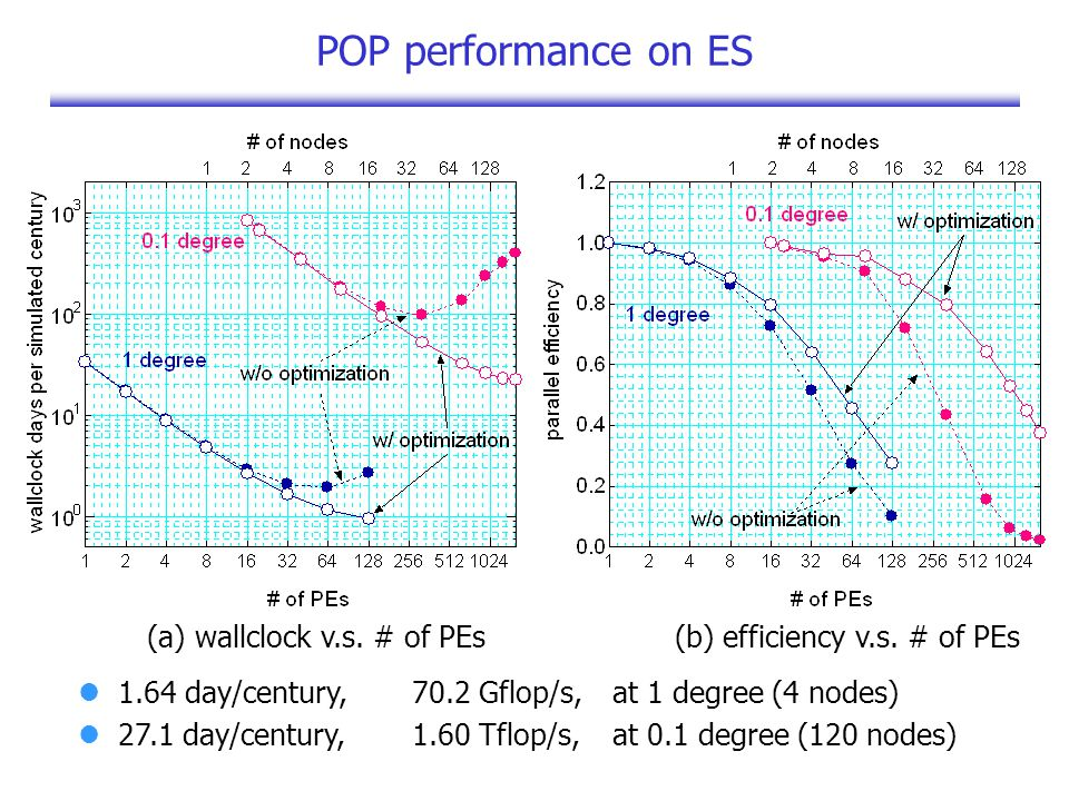 POP performance on ES 1.64 day/century,70.2 Gflop/s,at 1 degree (4 nodes) 27.1 day/century,1.60 Tflop/s,at 0.1 degree (120 nodes) (a) wallclock v.s.