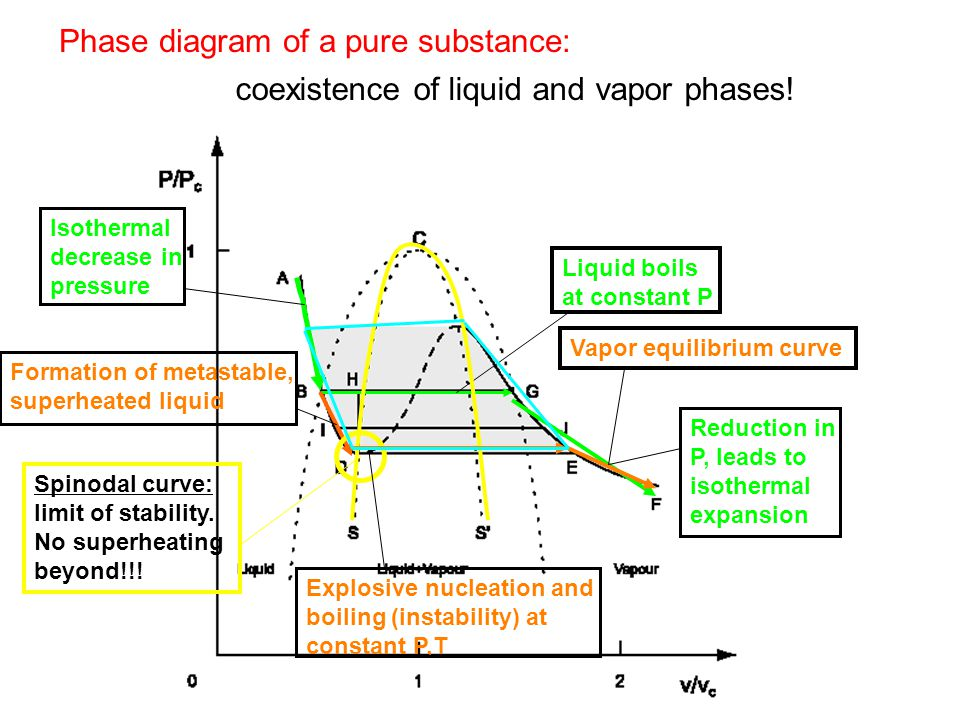 Phase diagram of a pure substance: coexistence of liquid and vapor phases! Isothermal decrease in pressure Liquid boils at constant P Reduction in P,