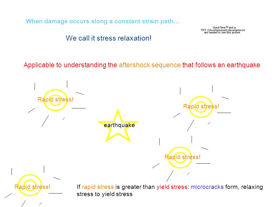 When damage occurs along a constant strain path… We call it stress relaxation! Applicable to understanding the aftershock sequence that follows an ear