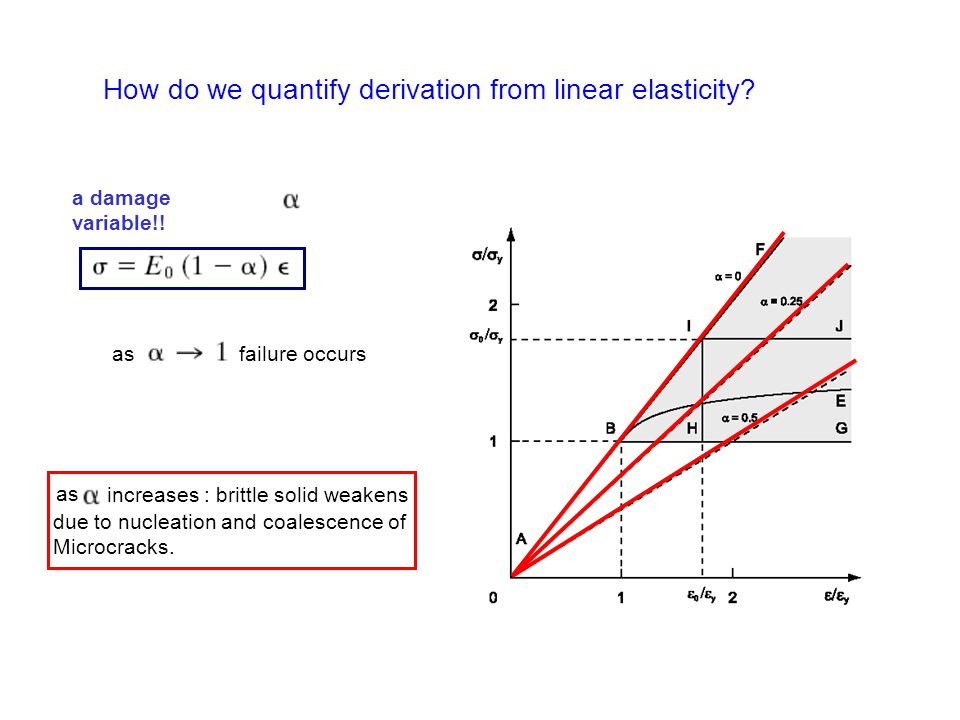 How do we quantify derivation from linear elasticity? a damage variable!! as failure occurs as increases : brittle solid weakens due to nucleation and