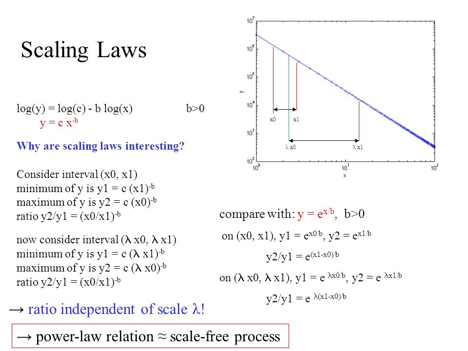 Scaling Laws log(y) = log(c) - b log(x) b>0 y = c x -b Why are scaling laws interesting? Consider interval (x0, x1) minimum of y is y1 = c (x1) -b max