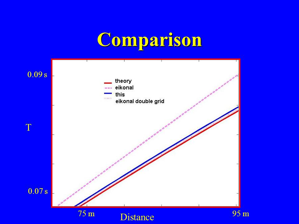 Examples Linear gradient model 50 m100 m 50 m 100 m Travel time field Sec. 0.05 0.08 0