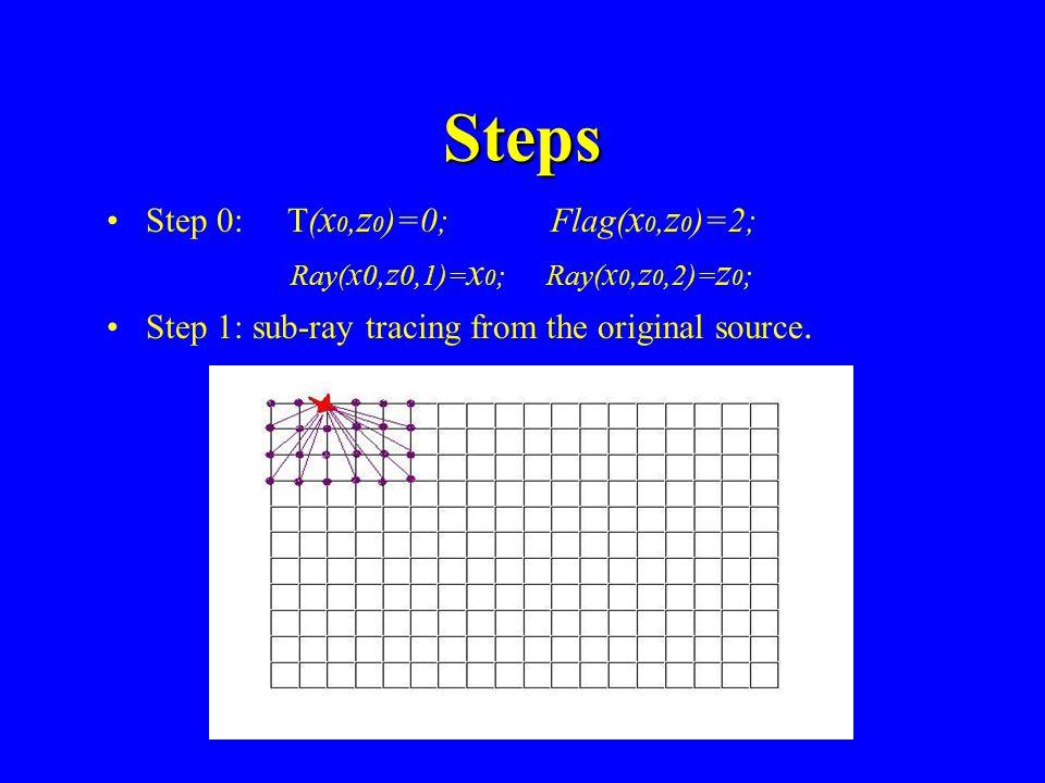 Strategy Fermat's principle Huygen's principle: original source and secondary source Data structure: V(x,z), T(x,z), Ray(x,z,1:2) Flag(x,z): 0-unvisit