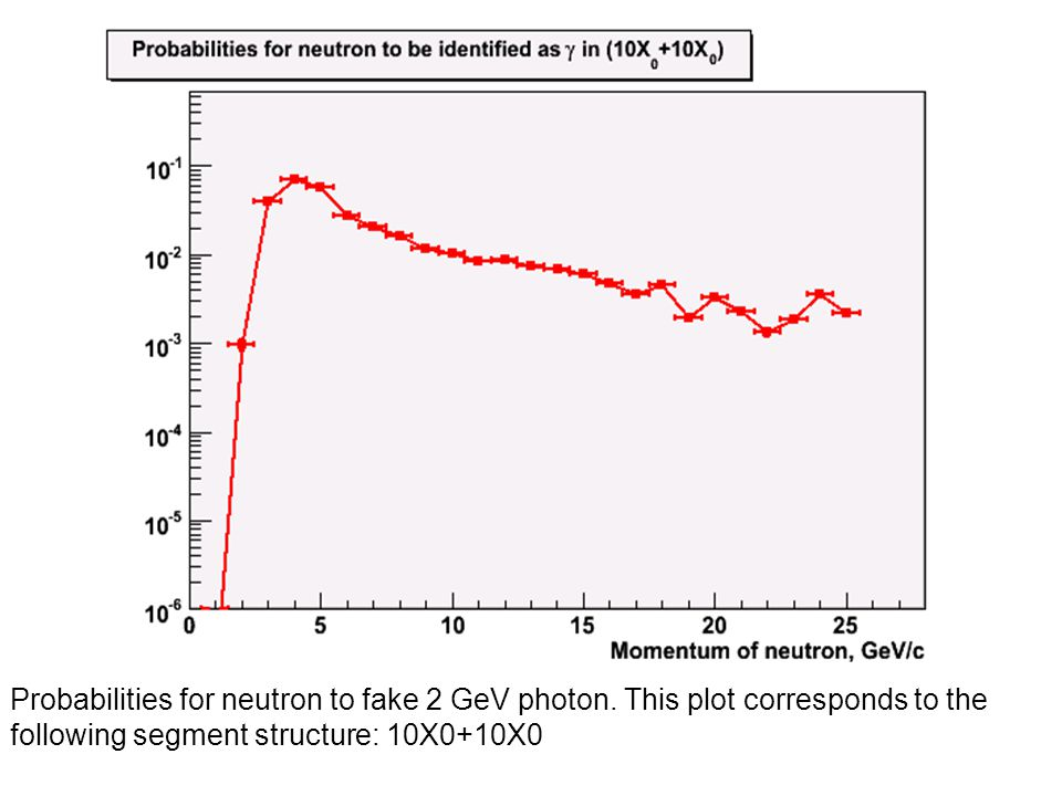 Probabilities for neutron to fake 2 GeV photon.