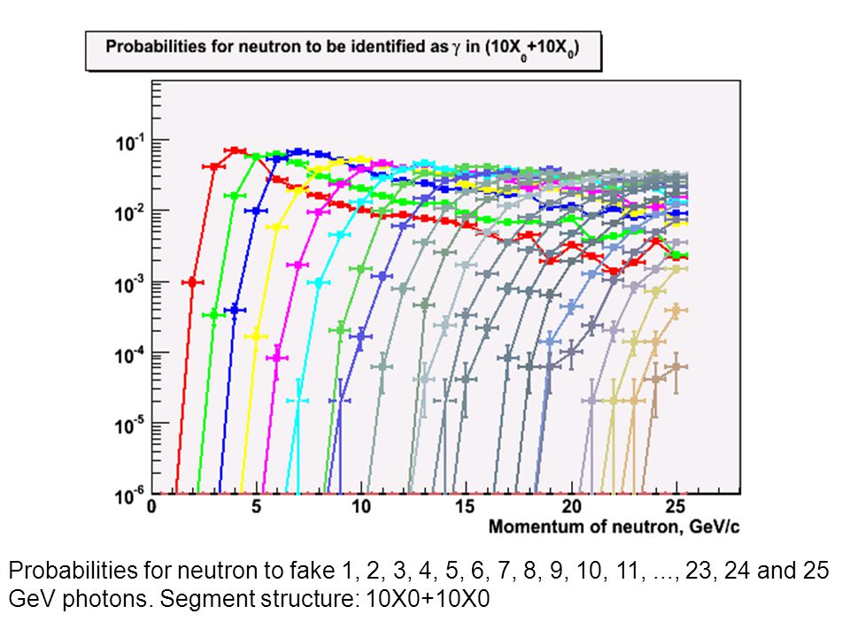 Probabilities for neutron to fake 1, 2, 3, 4, 5, 6, 7, 8, 9, 10, 11,..., 23, 24 and 25 GeV photons.