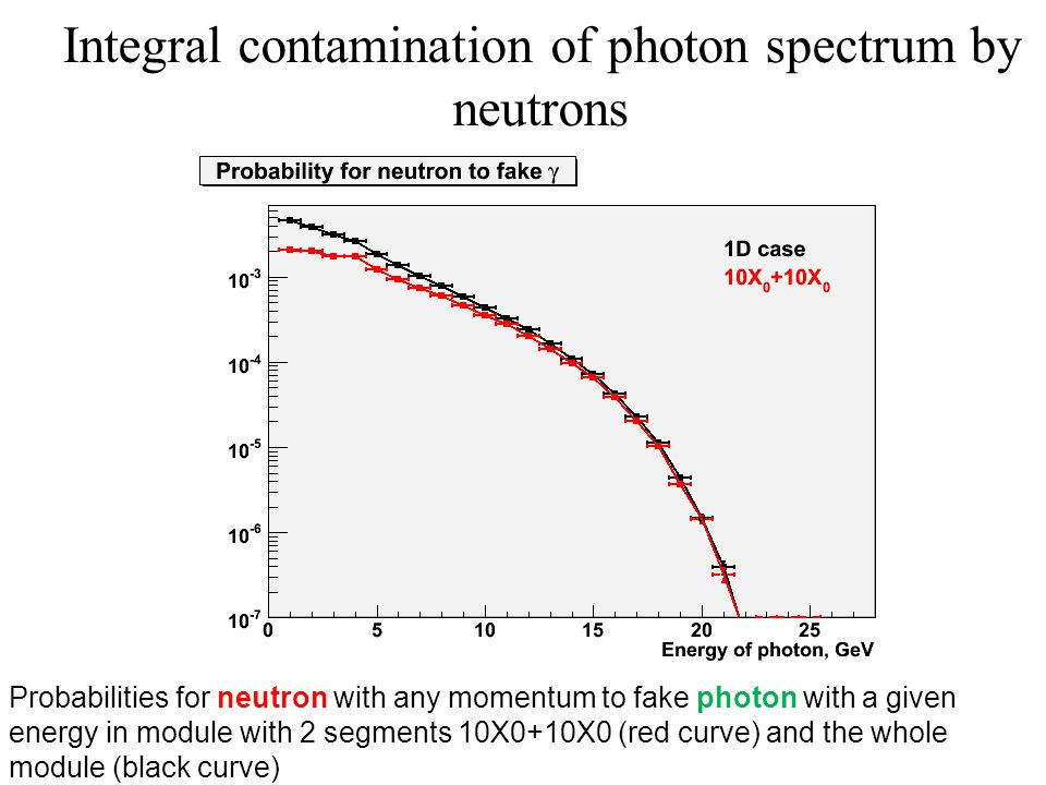 Probabilities for neutron with any momentum to fake photon with a given energy in module with 2 segments 10X0+10X0 (red curve) and the whole module (black curve) Integral contamination of photon spectrum by neutrons