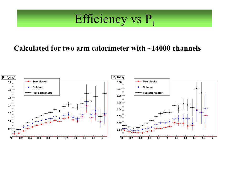 Efficiency vs P t Calculated for two arm calorimeter with ~14000 channels