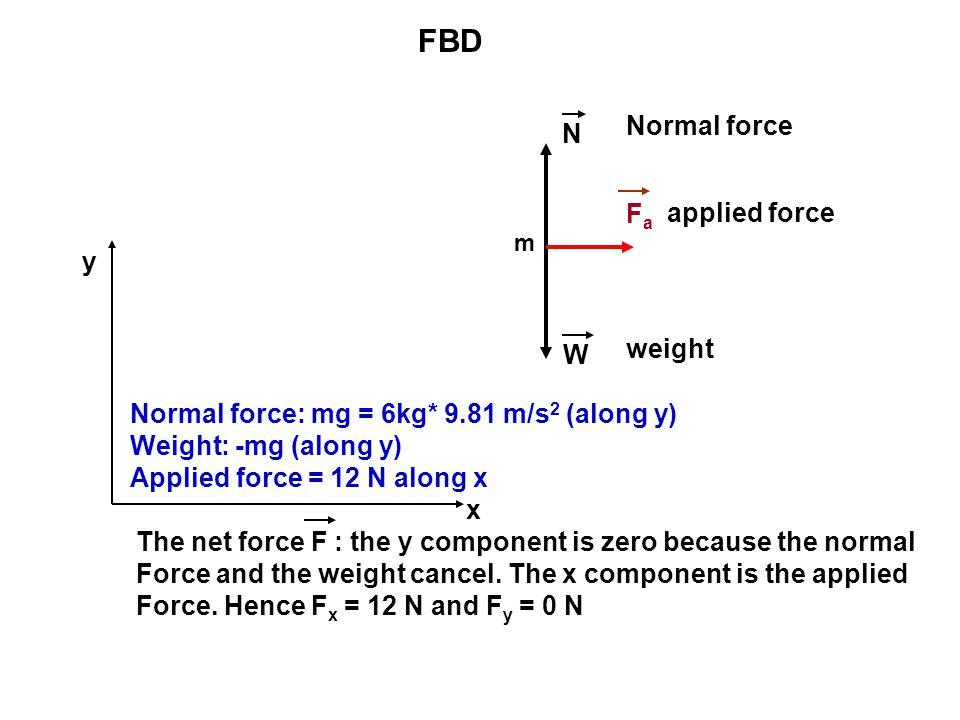 FBD m FaFa N W Normal force weight applied force x y Normal force: mg = 6kg* 9.81 m/s 2 (along y) Weight: -mg (along y) Applied force = 12 N along x T