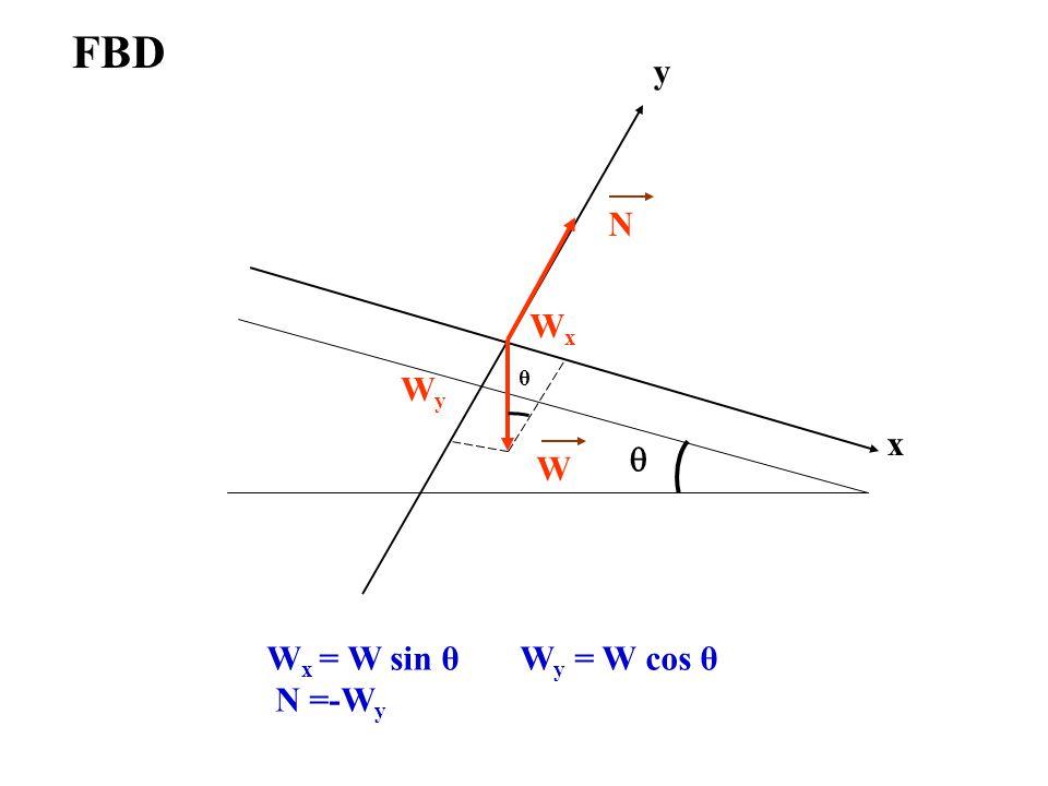 FBD W x = W sin θ W y = W cos θ N =-W y y  W N x WxWx WyWy θ