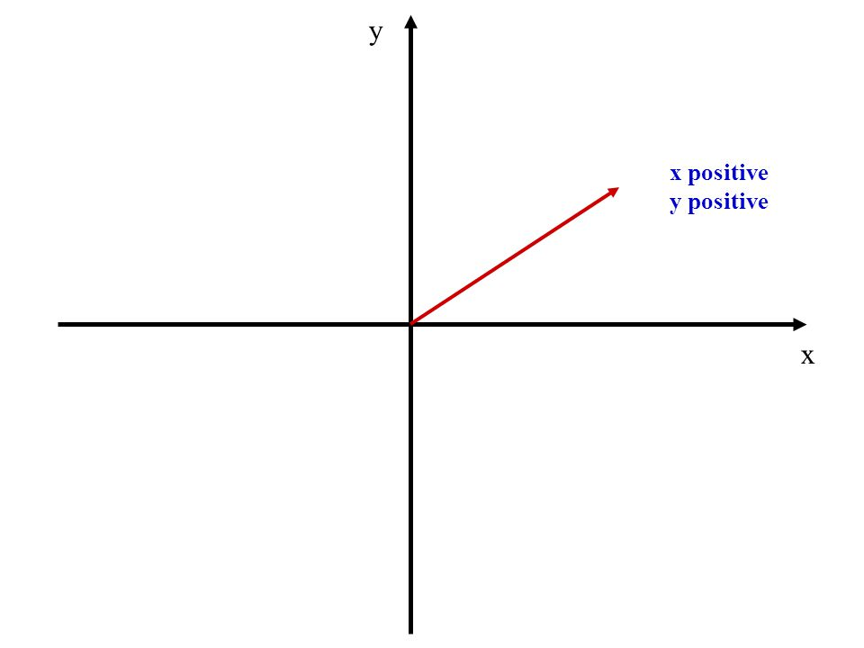 x y x positive y positive