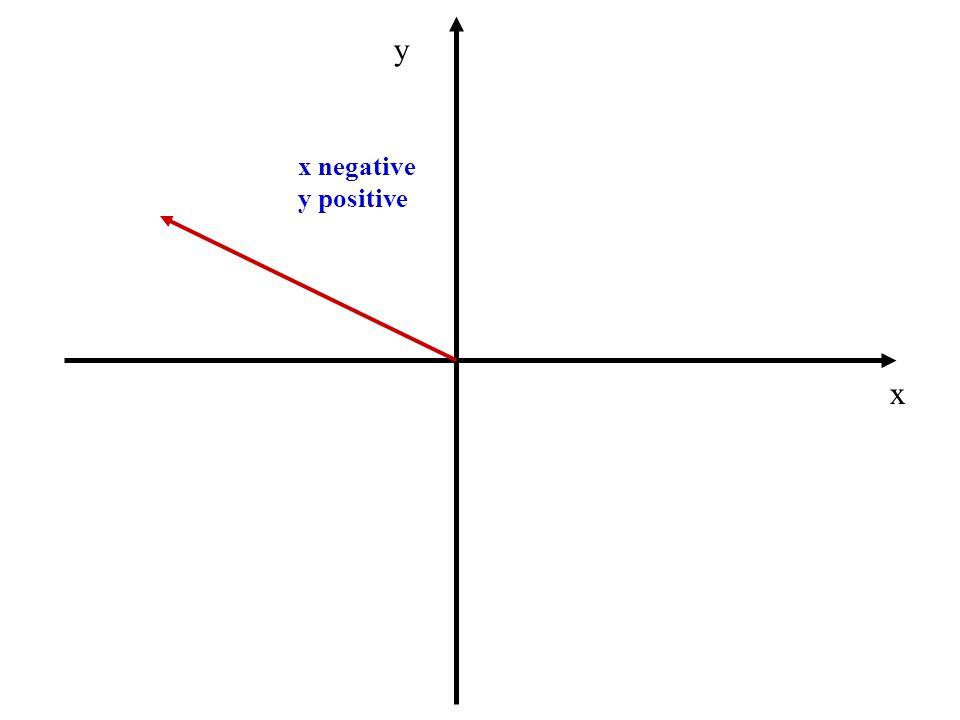 x negative y positive x y
