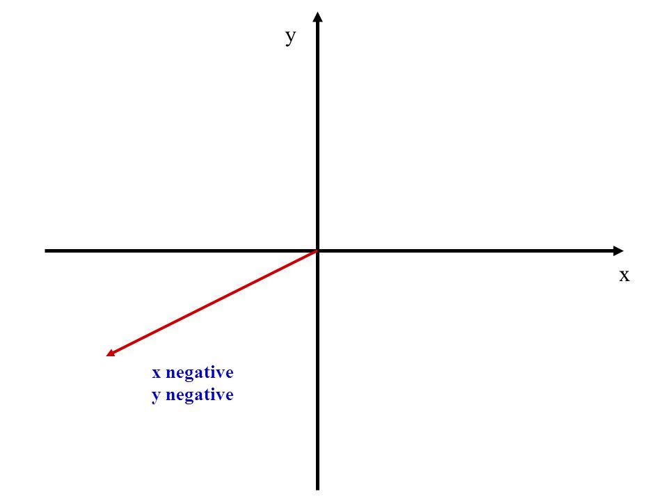 x y x positive y negative