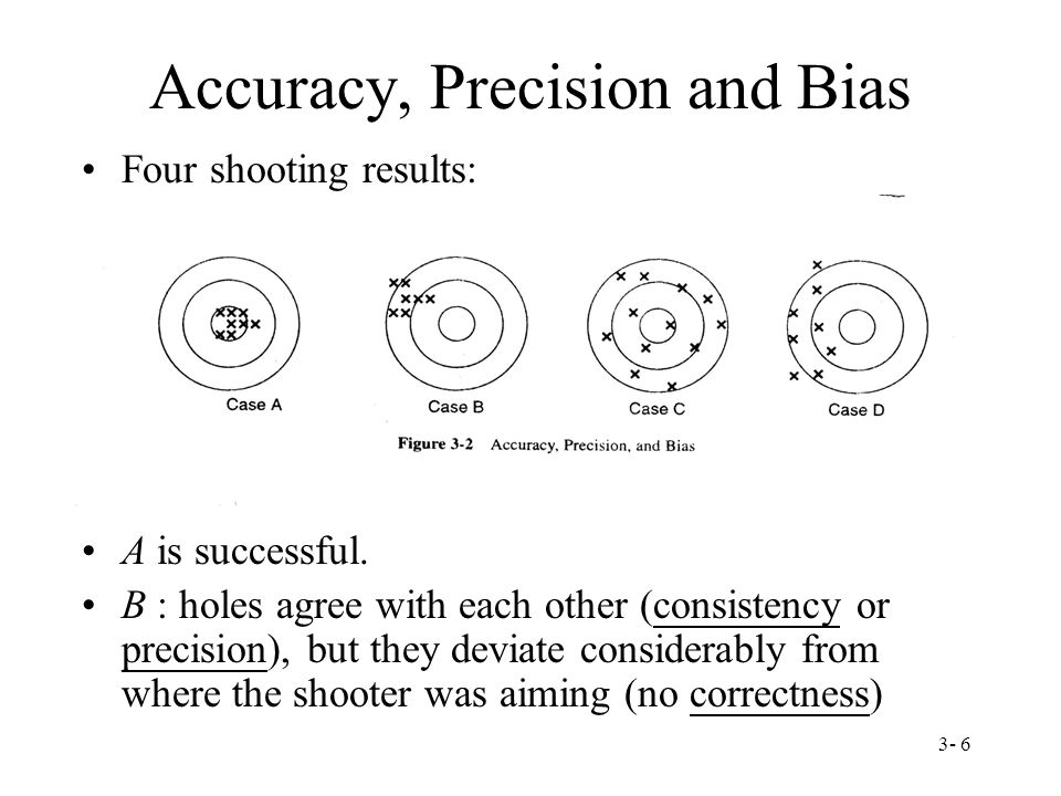 3- 6 Accuracy, Precision and Bias Four shooting results: A is successful.