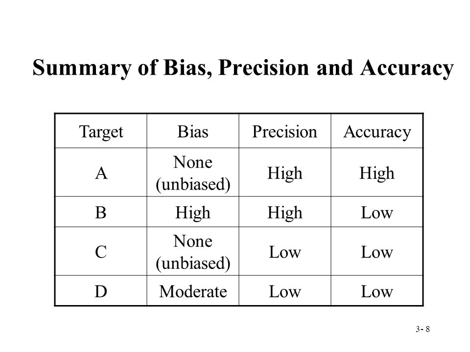 3- 8 Summary of Bias, Precision and Accuracy TargetBiasPrecisionAccuracy A None (unbiased) High B Low C None (unbiased) Low DModerateLow