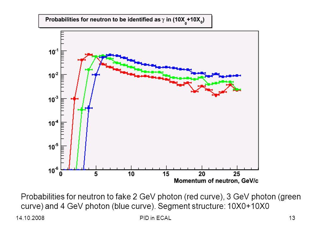 Probabilities for neutron to fake 2 GeV photon (red curve), 3 GeV photon (green curve) and 4 GeV photon (blue curve).