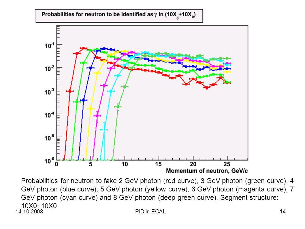 Probabilities for neutron to fake 2 GeV photon (red curve), 3 GeV photon (green curve), 4 GeV photon (blue curve), 5 GeV photon (yellow curve), 6 GeV photon (magenta curve), 7 GeV photon (cyan curve) and 8 GeV photon (deep green curve).
