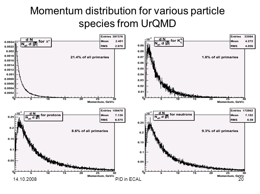 Momentum distribution for various particle species from UrQMD 14.10.200820PID in ECAL