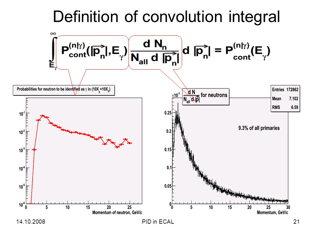 Definition of convolution integral 14.10.200821PID in ECAL