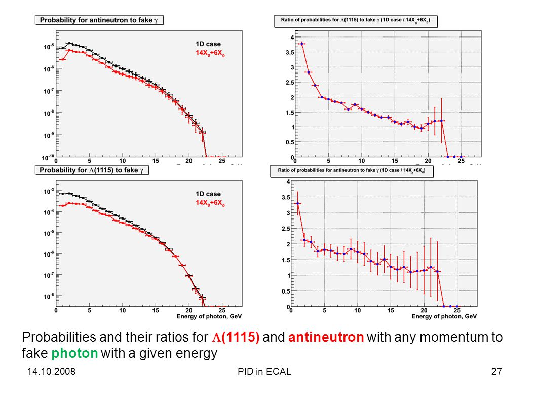 Probabilities and their ratios for  (1115) and antineutron with any momentum to fake photon with a given energy 14.10.200827PID in ECAL