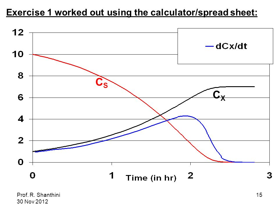 Prof. R. Shanthini 30 Nov 2012 15 CSCS CXCX Exercise 1 worked out using the calculator/spread sheet: