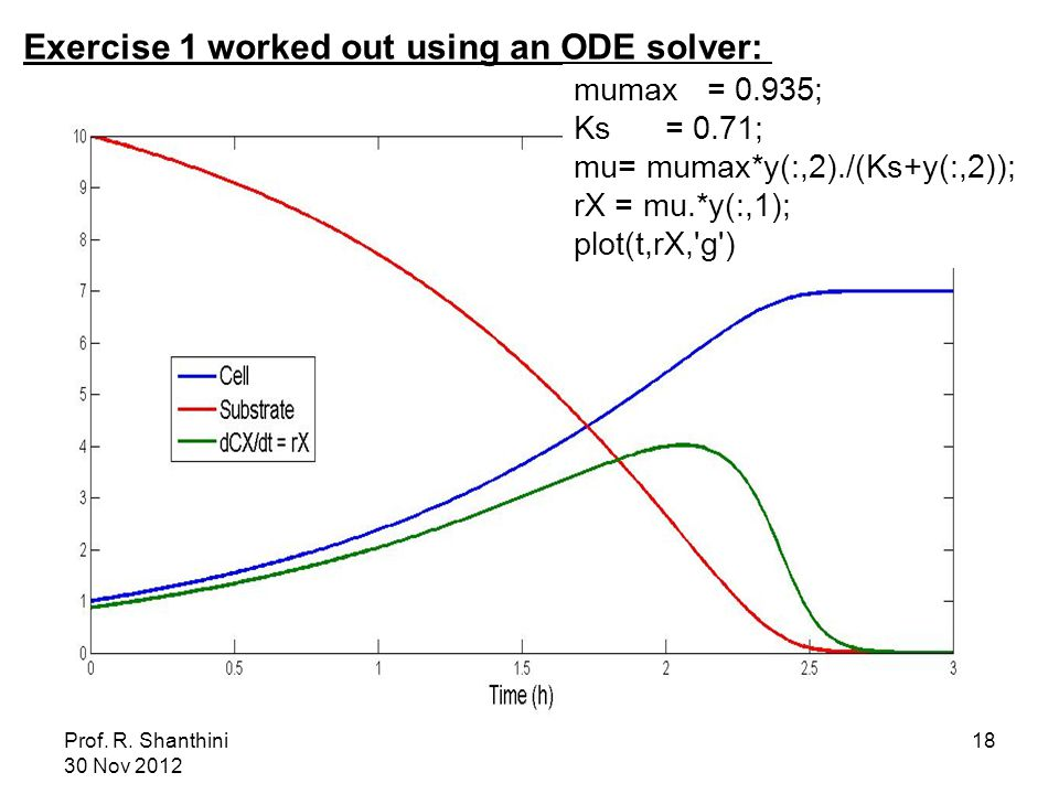 Prof. R. Shanthini 30 Nov 2012 18 Exercise 1 worked out using an ODE solver: plot(t,y(:,1),'b',t,y(:,2),'r') legend('Cell','Substrate') ylabel('Concen