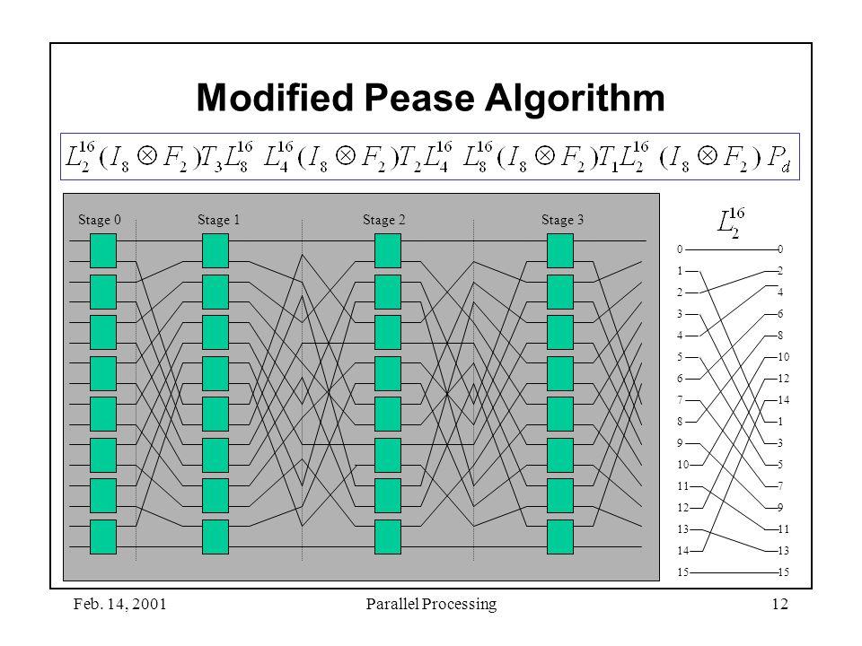 Feb. 14, 2001Parallel Processing12 Modified Pease Algorithm 0 2 4 6 8 10 12 14 1 3 5 7 9 11 13 15 0 1 2 3 4 5 6 7 8 9 10 11 12 13 14 15