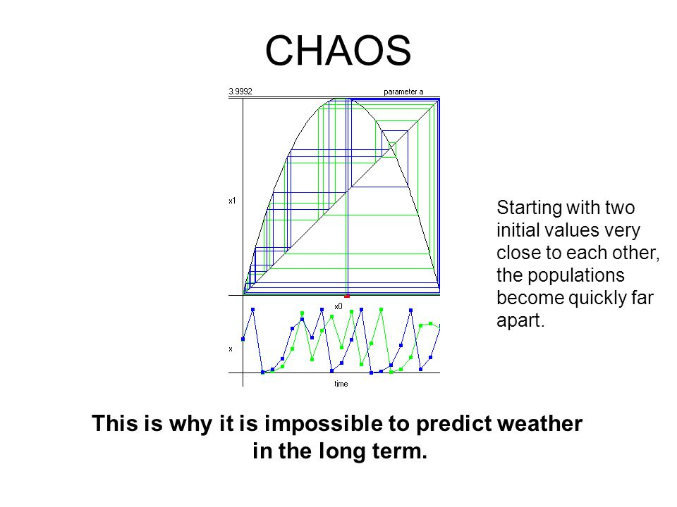 CHAOS Taking the growth constant even higher, we get increasingly unpredictable behavior, until at c=4, there is complete chaos.