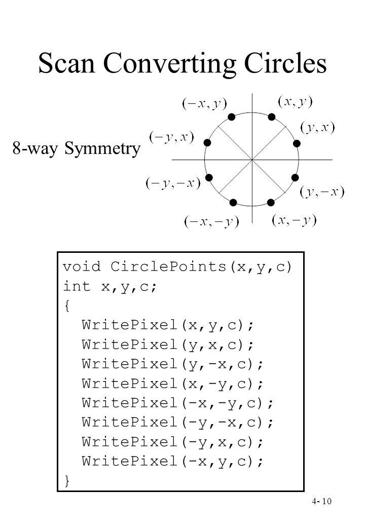 4- 10 Scan Converting Circles 8-way Symmetry void CirclePoints(x,y,c) int x,y,c; { WritePixel(x,y,c); WritePixel(y,x,c); WritePixel(y,-x,c); WritePixe